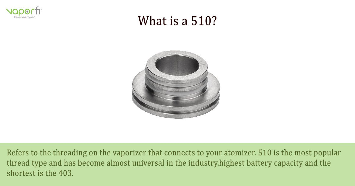 VaporFi Australia Glossary: Define 510