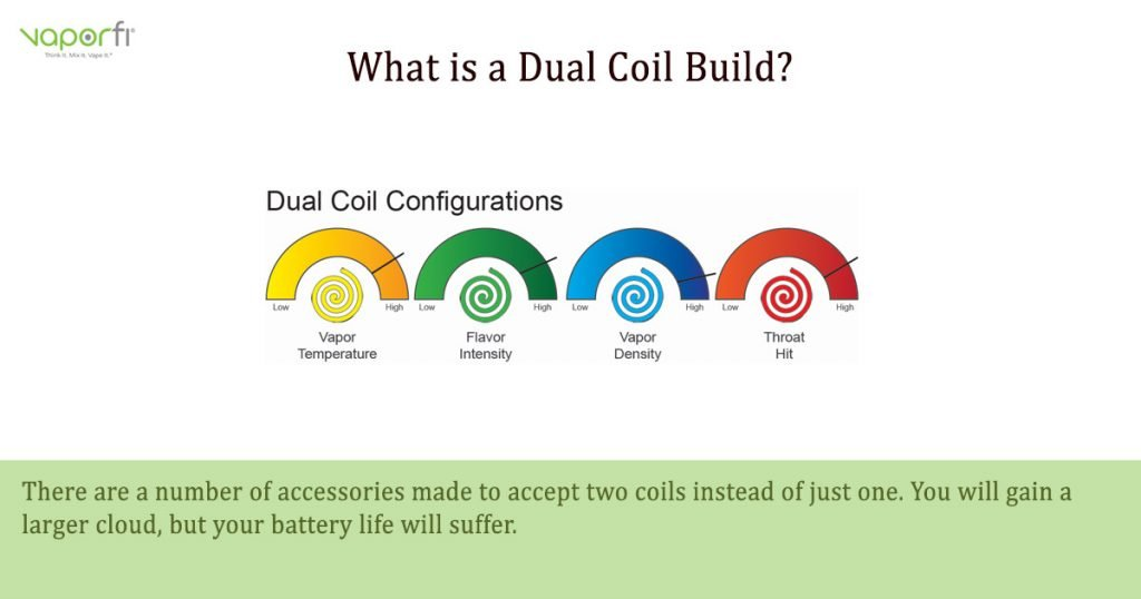 VaporFi Australia Glossary: Define Dual Coil Builds