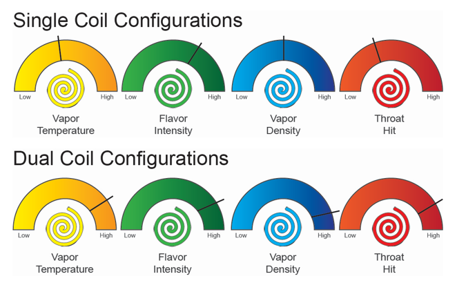 coil configurations